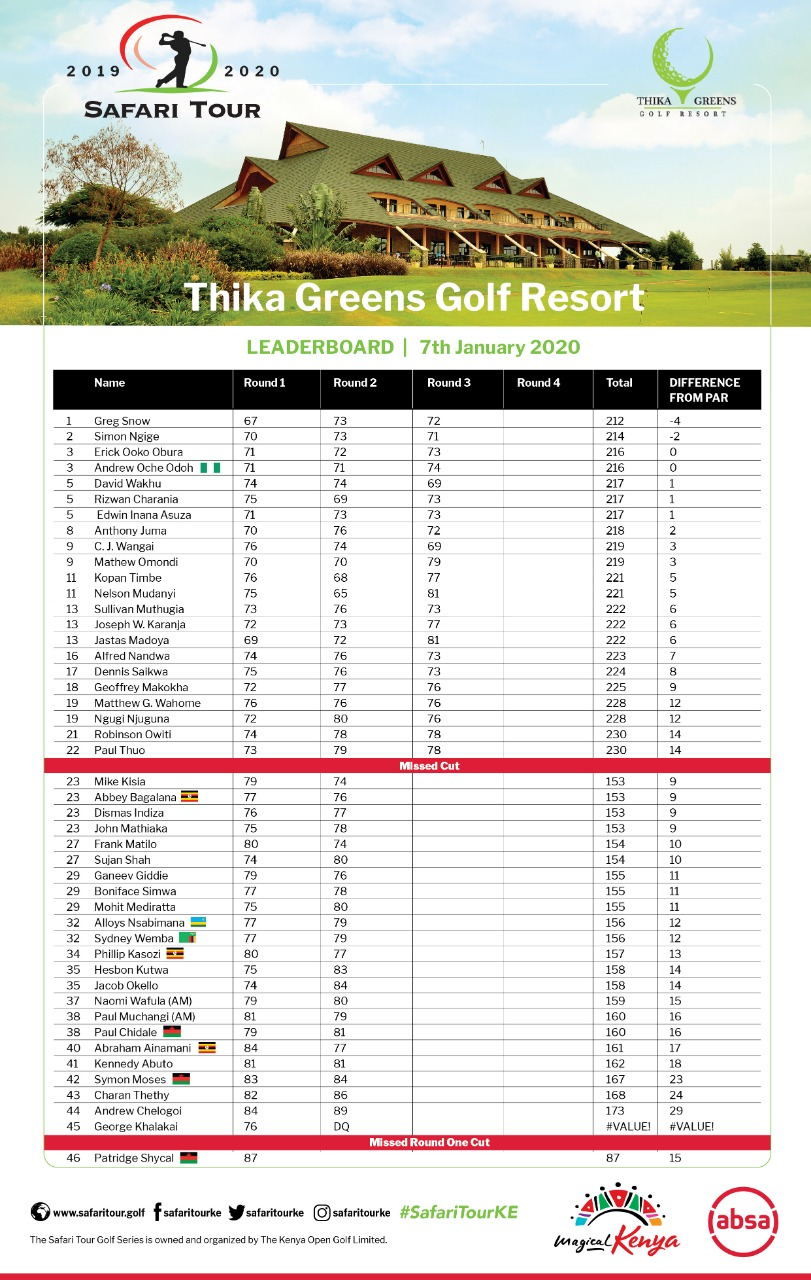 Safari Tour 2020: Thika Greens Leaderboard | 7th Jan 2020